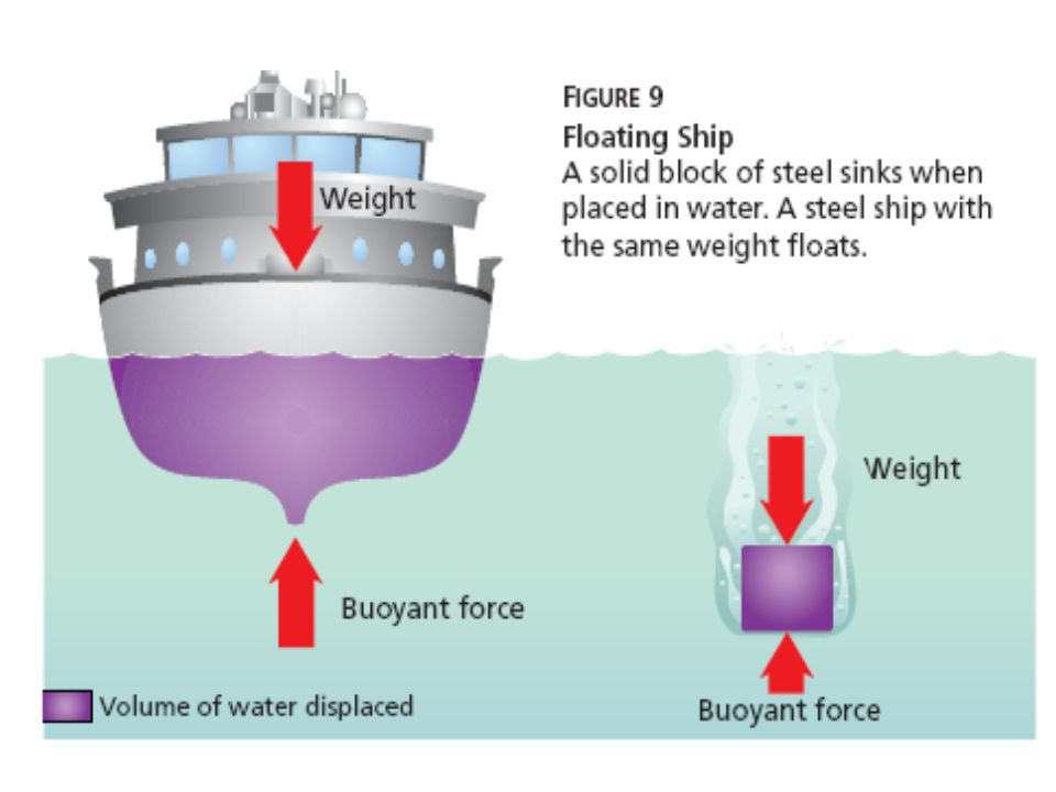 What Makes a Ship Float Principle & Buoyancy