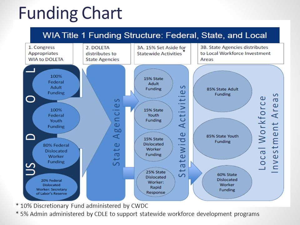 * Funding Chart * 10% Discretionary Fund administered by CWDC * 5% Admin administered by CDLE to support statewide workforce development programs