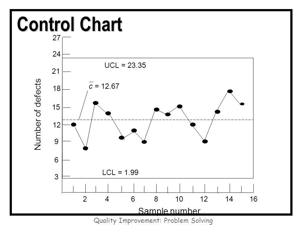 23 Quality Improvement Problem Solving Control