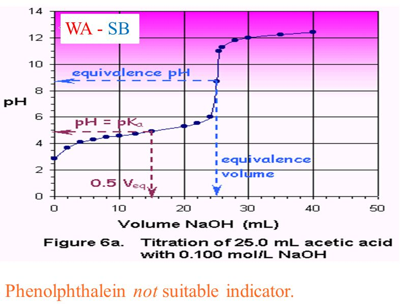 WA - SB Phenolphthalein not suitable indicator.