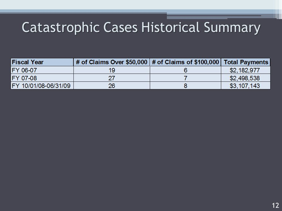 Catastrophic Cases Historical Summary 12