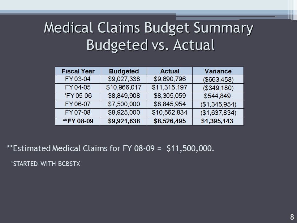 Medical Claims Budget Summary Budgeted vs.