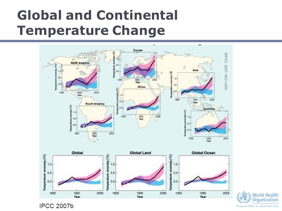 Global and Continental Temperature Change IPCC 2007b