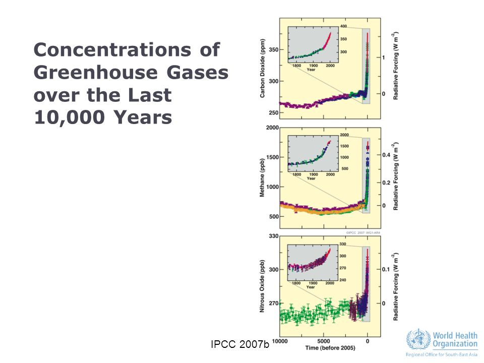 Concentrations of Greenhouse Gases over the Last 10,000 Years