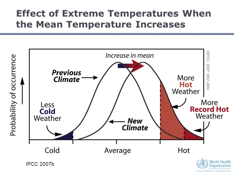 Effect of Extreme Temperatures When the Mean Temperature Increases IPCC 2007b