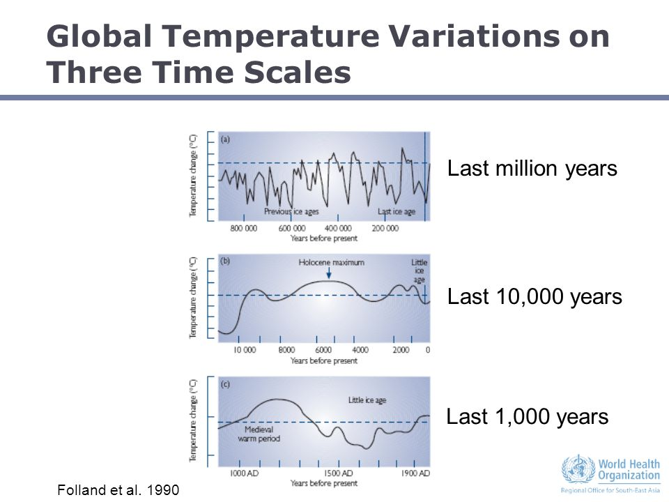 Global Temperature Variations on Three Time Scales Last million years Last 10,000 years Last 1,000 years Folland et al.