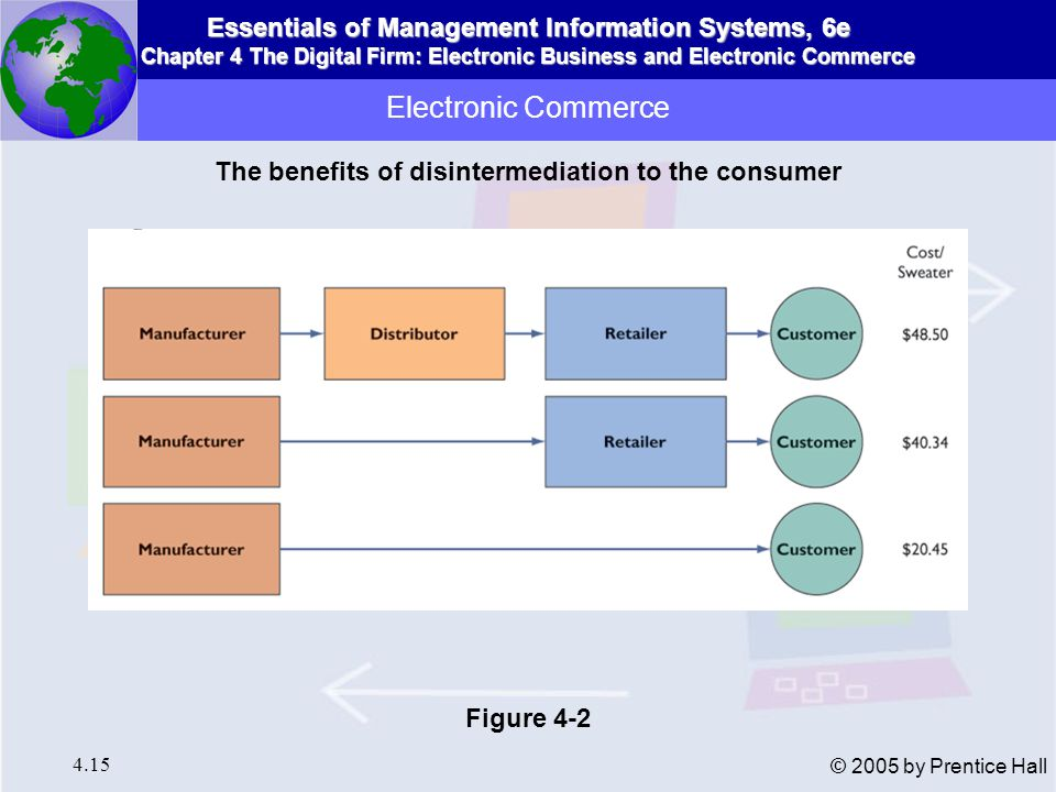 Essentials of Management Information Systems, 6e Chapter 4 The Digital Firm: Electronic Business and Electronic Commerce 4.15 © 2005 by Prentice Hall Electronic Commerce The benefits of disintermediation to the consumer Figure 4-2