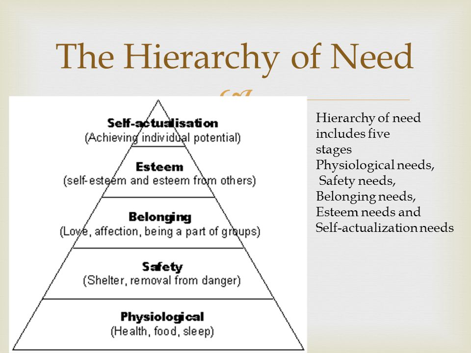  The Hierarchy of Need Hierarchy of need includes five stages Physiological needs, Safety needs, Belonging needs, Esteem needs and Self-actualization needs