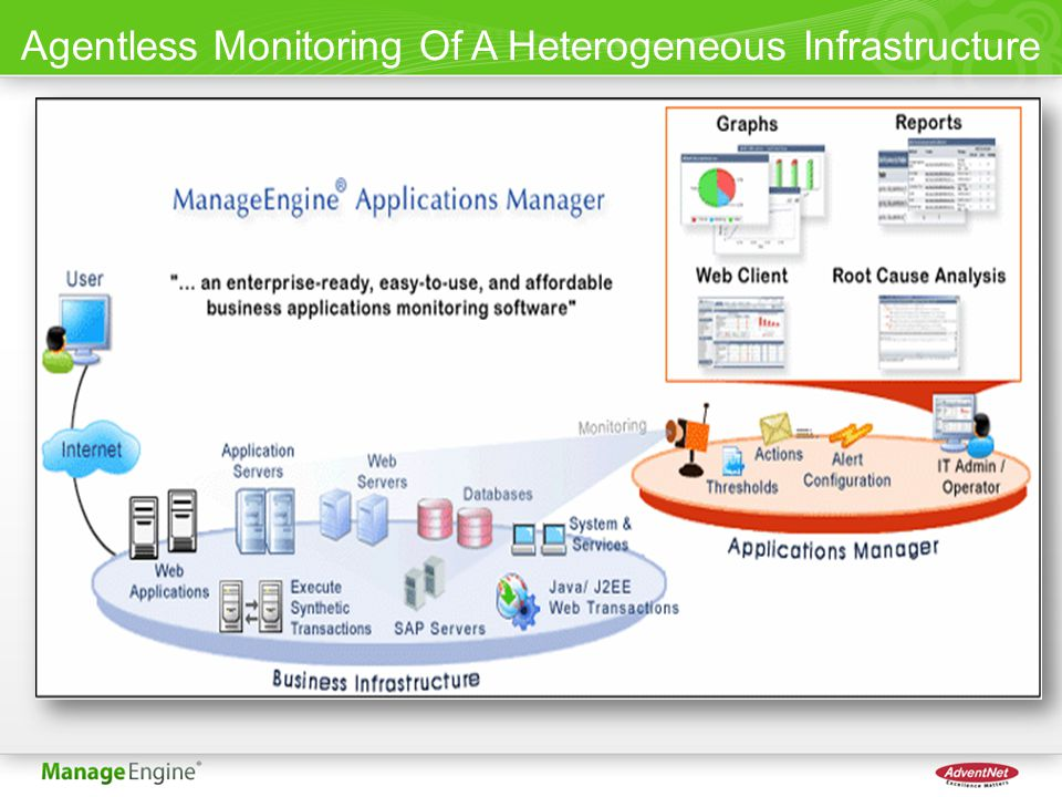 ManageEngine ® Applications Manager 8 Product Features