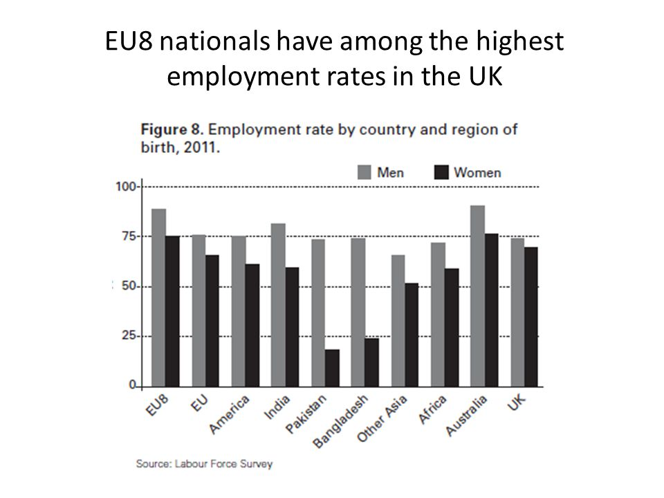 EU8 nationals have among the highest employment rates in the UK