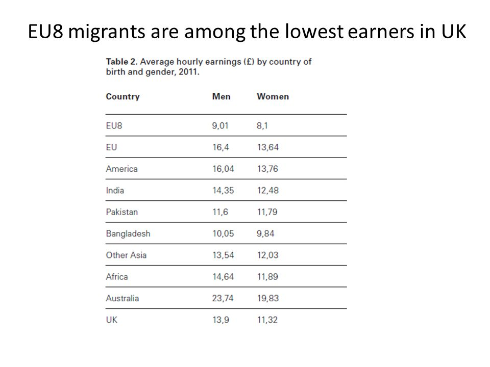 EU8 migrants are among the lowest earners in UK
