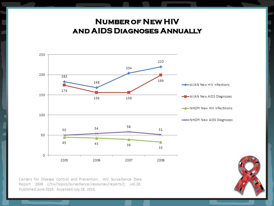 Number of New HIV and AIDS Diagnoses Annually Centers for Disease Control and Prevention.