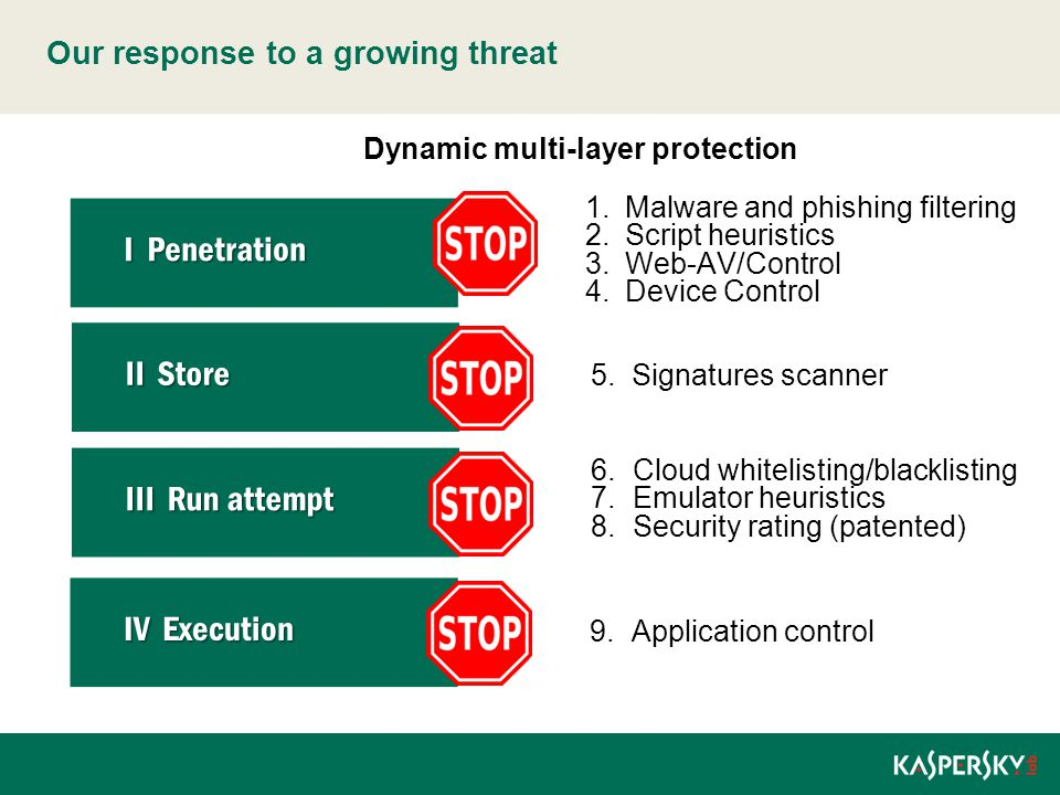 The Evolution of the Kaspersky Lab Approach to Corporate Security