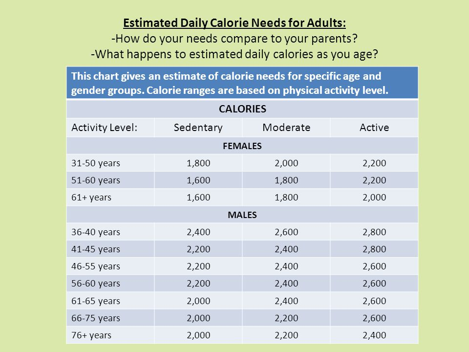 Estimated Daily Calorie Needs for Adults: -How do your needs compare to your parents.