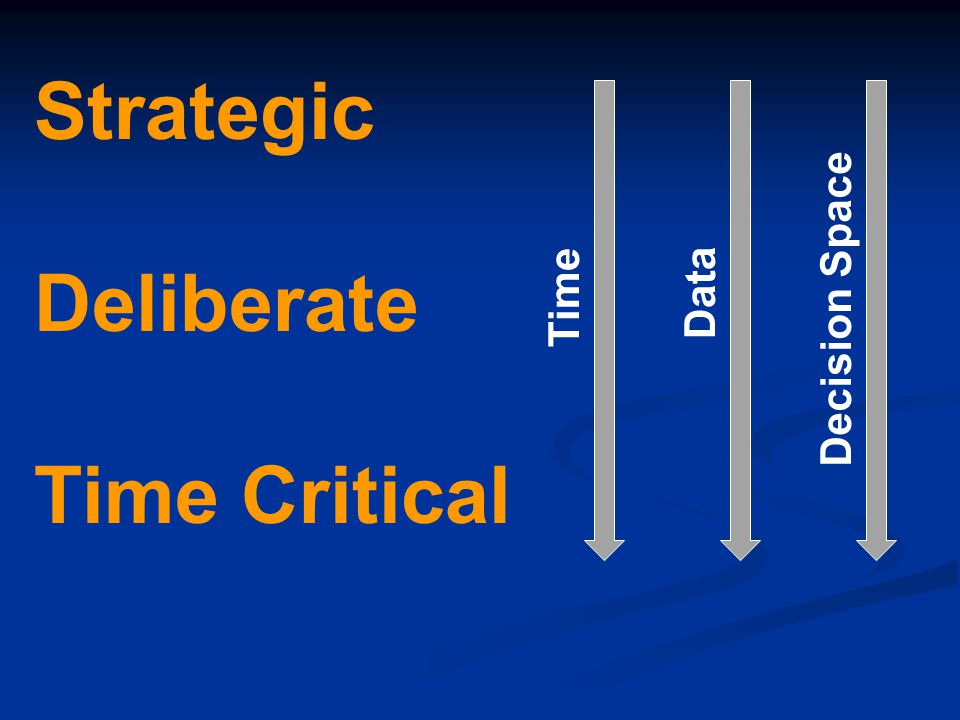 Strategic Deliberate Time Critical Data Time Decision Space