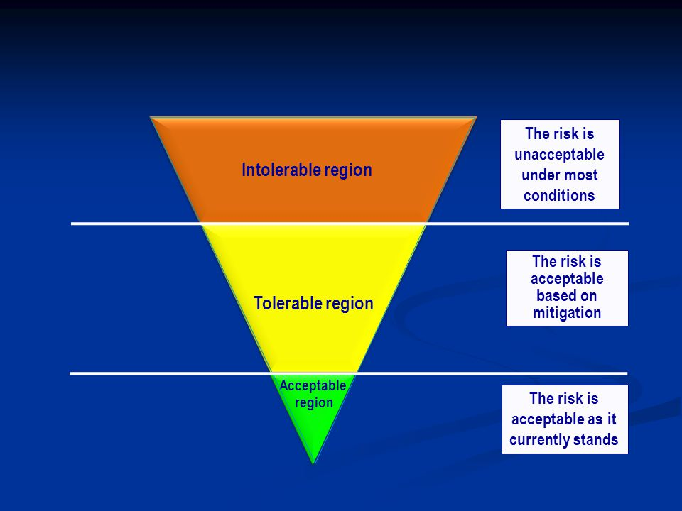 Intolerable region Tolerable region Acceptable region The risk is unacceptable under most conditions The risk is acceptable based on mitigation The risk is acceptable as it currently stands