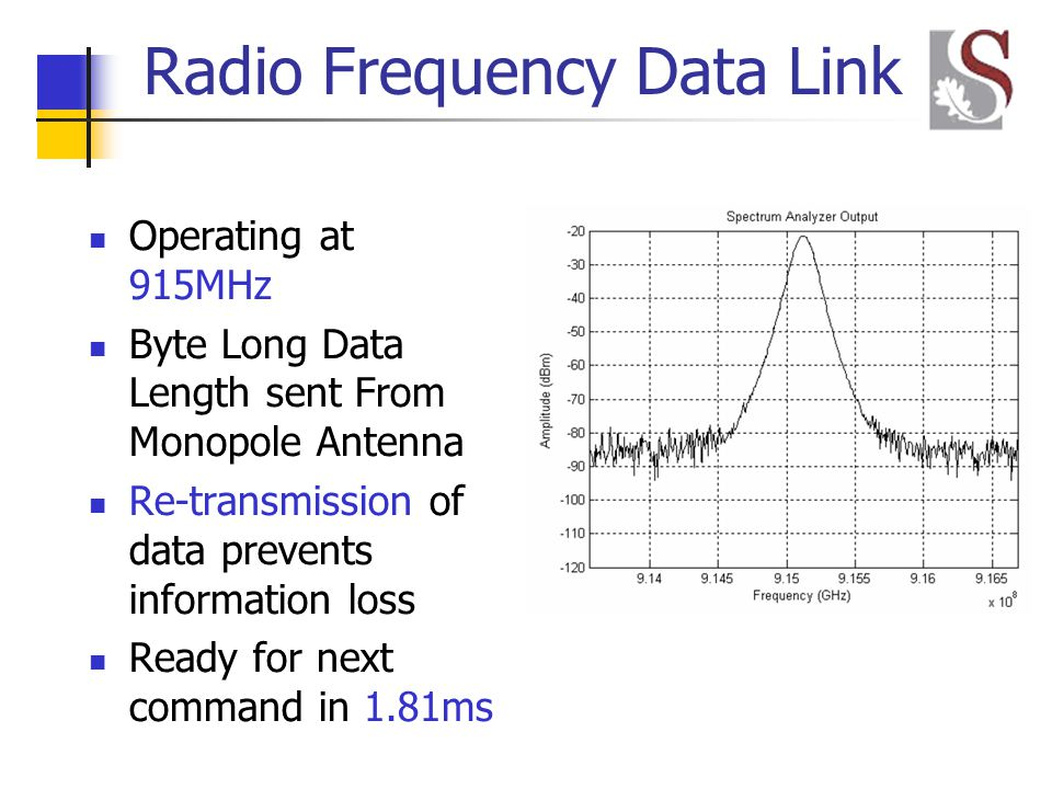 Radio Frequency Data Link Operating at 915MHz Byte Long Data Length sent From Monopole Antenna Re-transmission of data prevents information loss Ready for next command in 1.81ms