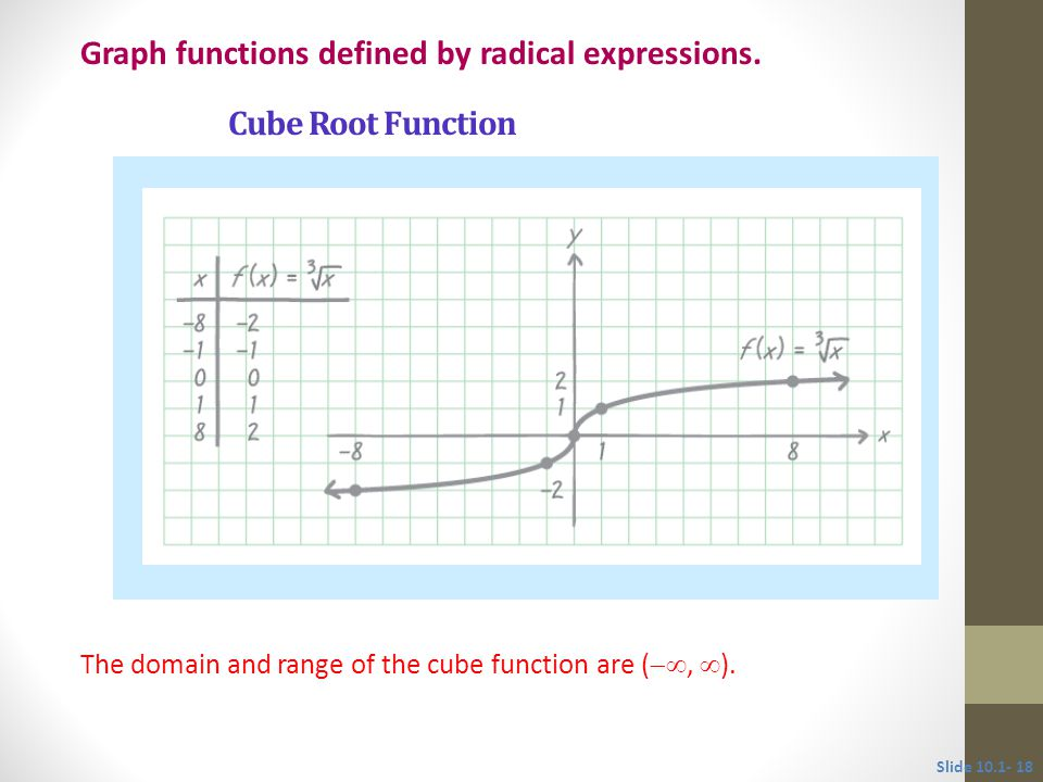 The domain and range of the cube function are ( ,  ).