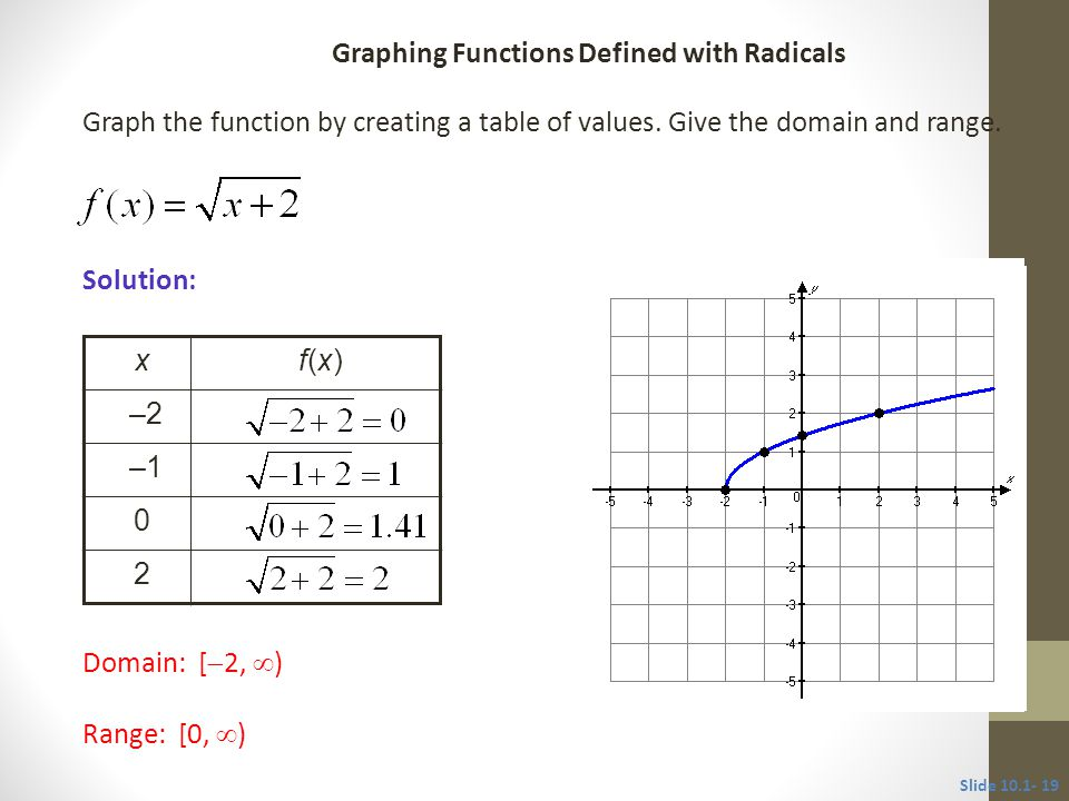 Graph the function by creating a table of values. Give the domain and range.