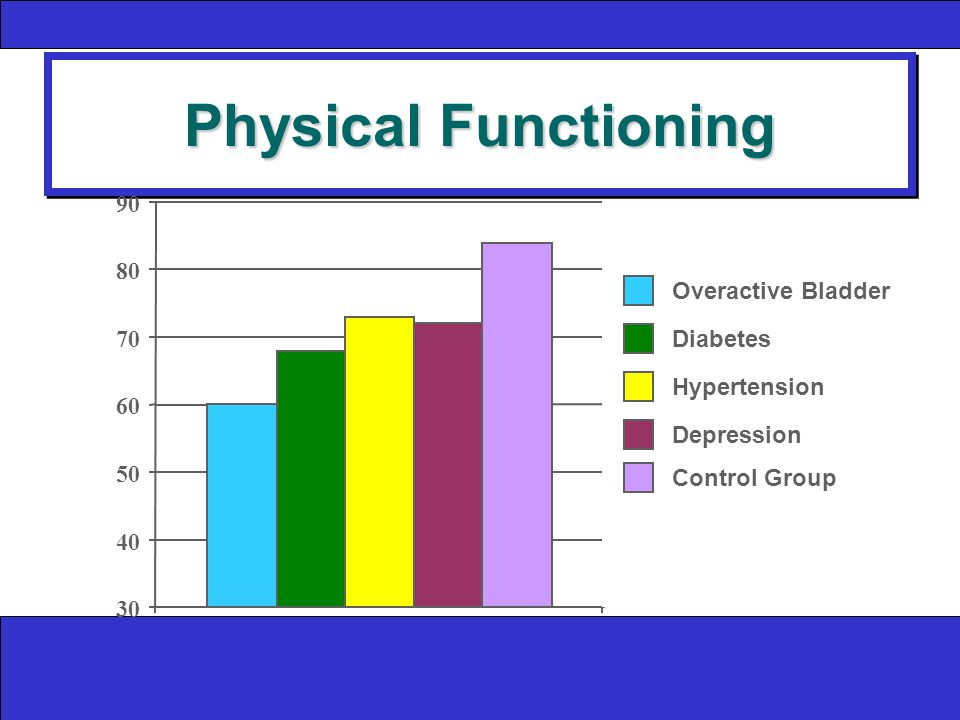 Physical Functioning Overactive Bladder Diabetes Hypertension Depression Control Group