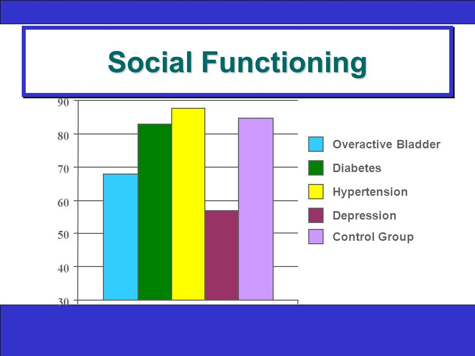 Social Functioning Overactive Bladder Diabetes Hypertension Depression Control Group