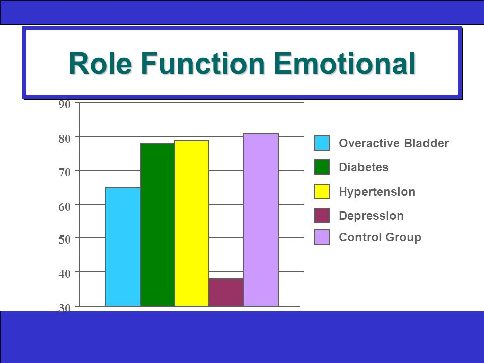 Role Function Emotional Overactive Bladder Diabetes Hypertension Depression Control Group