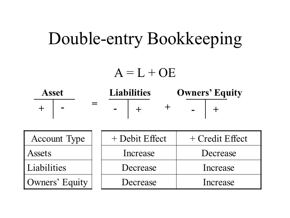 10 double entry bookkeeping a l oe asset liabilities owners equity account type debit effect credit effect assetsincreasedecrease