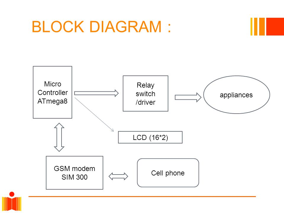 BLOCK DIAGRAM : Micro Controller ATmega8 Relay switch /driver appliances GSM modem SIM 300 Cell phone LCD (16*2)