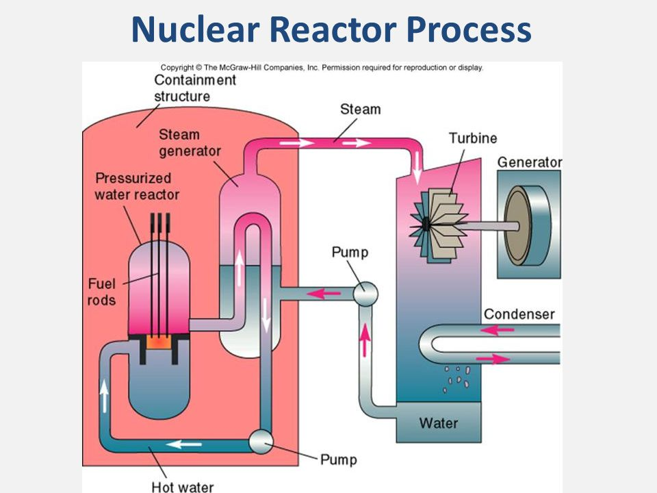 What We Know About Nuclear Energy? Borys Ledoshchuk