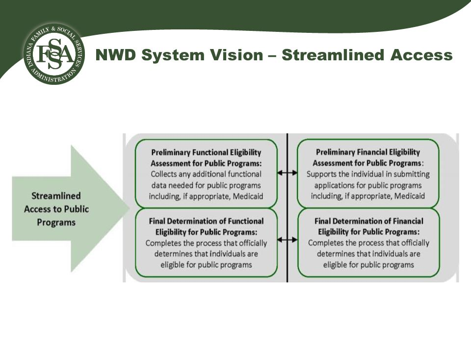 NWD System Vision – Streamlined Access