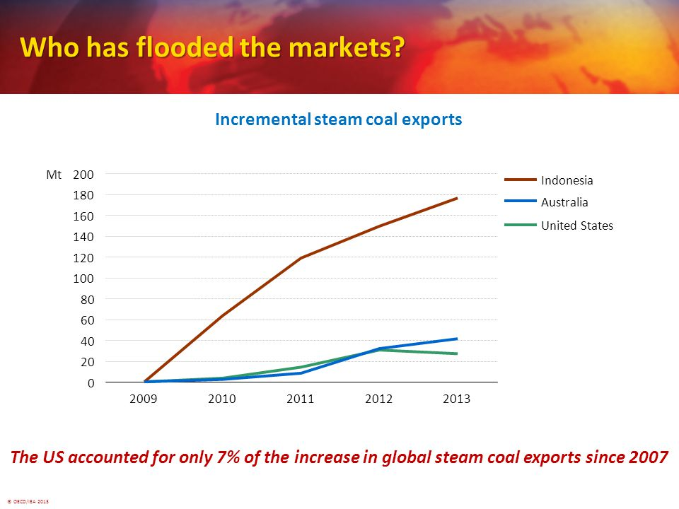 © OECD/IEA 2013 Who has flooded the markets.