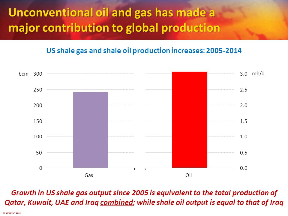 © OECD/IEA 2013 Growth in US shale gas output since 2005 is equivalent to the total production of Qatar, Kuwait, UAE and Iraq combined; while shale oil output is equal to that of Iraq Unconventional oil and gas has made a major contribution to global production Gas bcm Oil mb/d US shale gas and shale oil production increases: while shale oil output is equal to that of Iraq