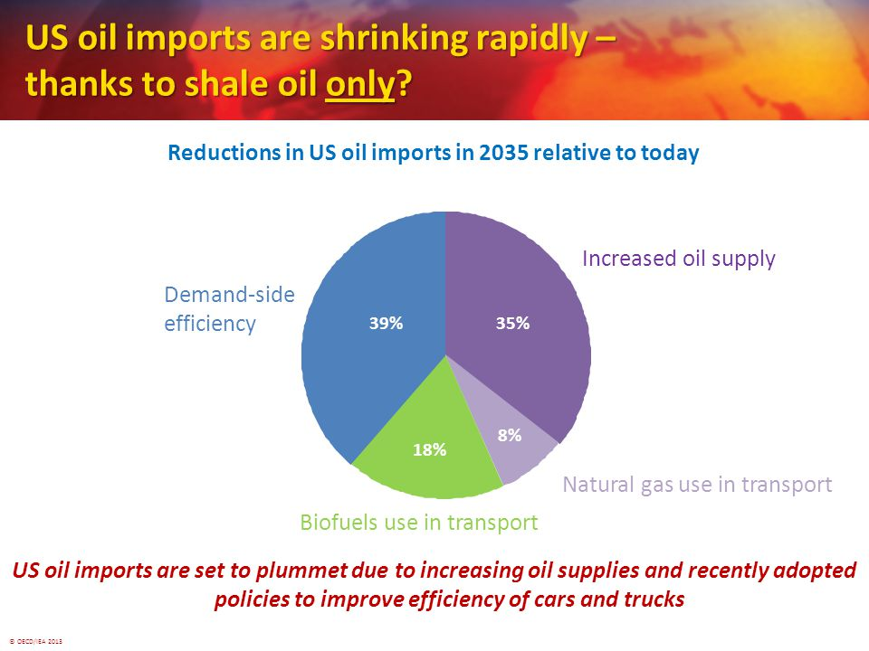 © OECD/IEA 2013 US oil imports are shrinking rapidly – thanks to shale oil only.