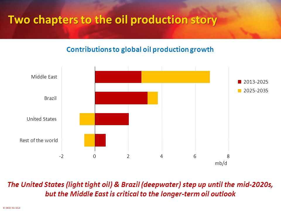 © OECD/IEA Rest of the world United States Brazil Middle East mb/d Two chapters to the oil production story Contributions to global oil production growth The United States (light tight oil) & Brazil (deepwater) step up until the mid-2020s, but the Middle East is critical to the longer-term oil outlook