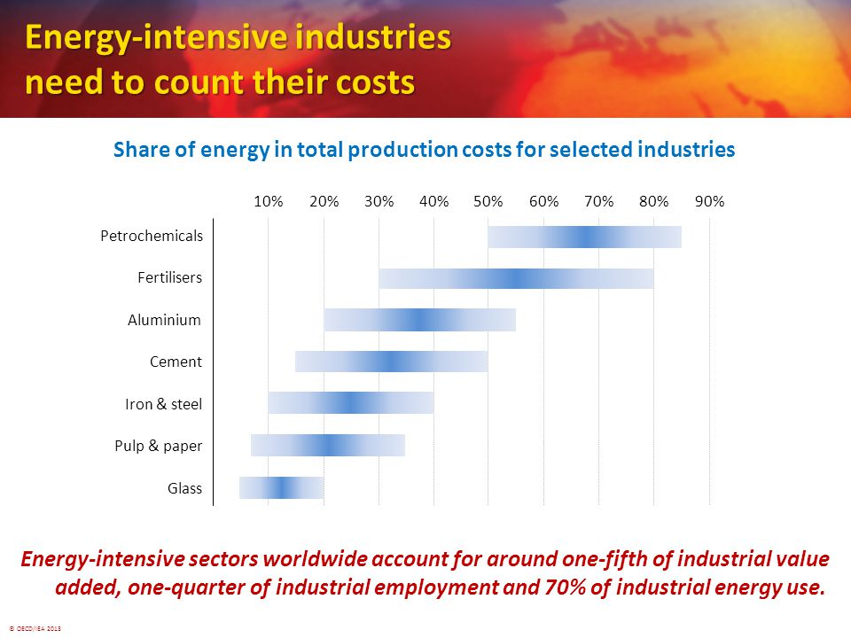 © OECD/IEA 2013 Energy-intensive industries need to count their costs Share of energy in total production costs for selected industries Energy-intensive sectors worldwide account for around one-fifth of industrial value added, one-quarter of industrial employment and 70% of industrial energy use.