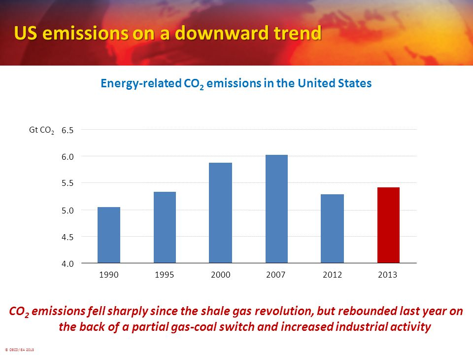 © OECD/IEA 2013 US emissions on a downward trend Energy-related CO 2 emissions in the United States CO 2 emissions fell sharply since the shale gas revolution, but rebounded last year on the back of a partial gas-coal switch and increased industrial activity Gt CO 2