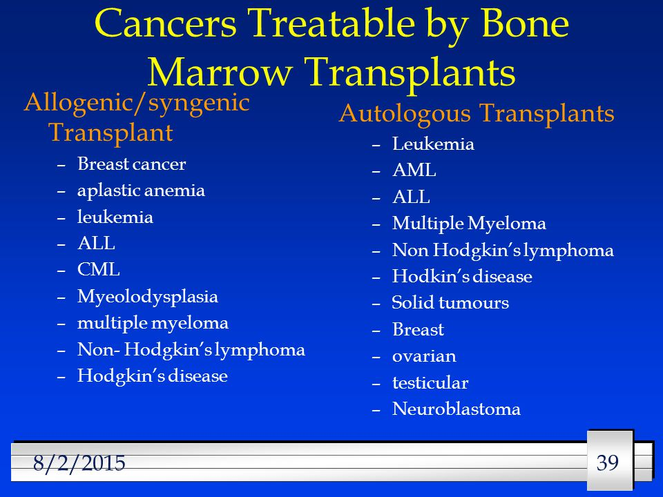 39 8/2/2015 Cancers Treatable by Bone Marrow Transplants Allogenic/syngenic Transplant –Breast cancer –aplastic anemia –leukemia –ALL –CML –Myeolodysplasia –multiple myeloma –Non- Hodgkin's lymphoma –Hodgkin's disease Autologous Transplants –Leukemia –AML –ALL –Multiple Myeloma –Non Hodgkin's lymphoma –Hodkin's disease –Solid tumours –Breast –ovarian –testicular –Neuroblastoma