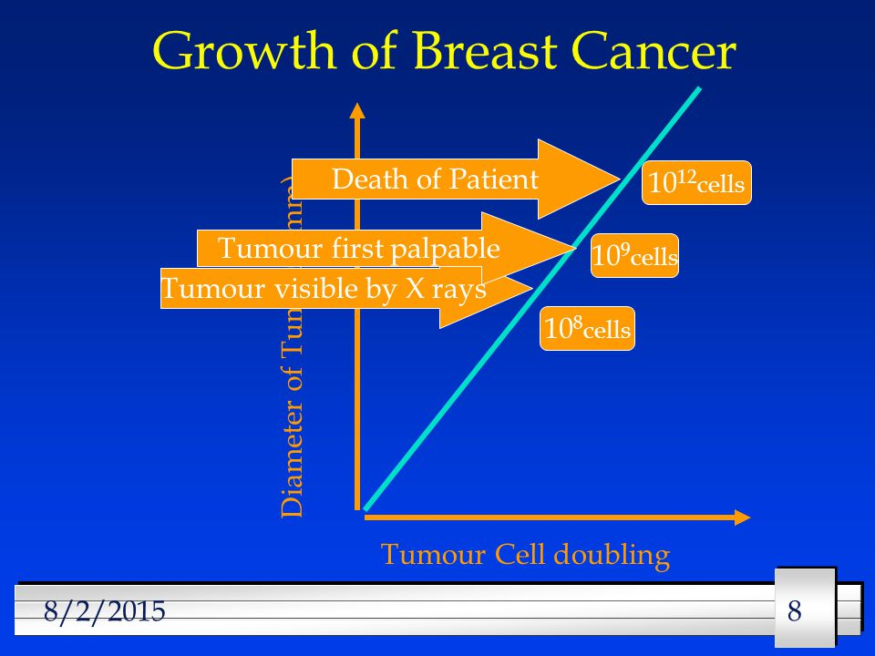 888/2/2015 Growth of Breast Cancer Diameter of Tumour (mm) Tumour Cell doubling Tumour visible by X rays Tumour first palpable Death of Patient 10 8 cells 10 9 cells cells