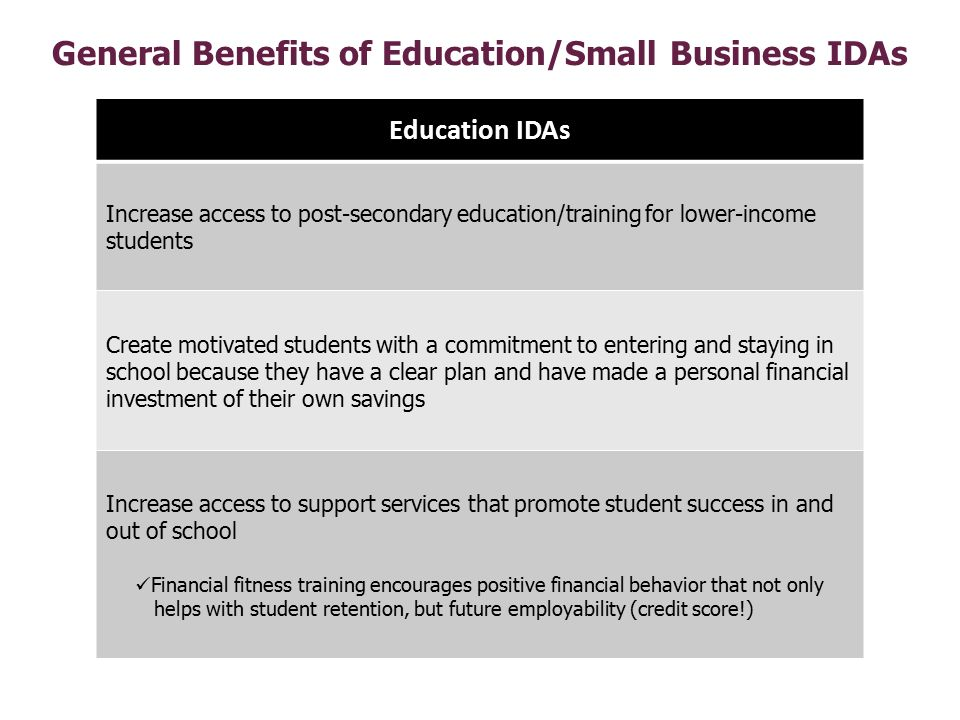 General Benefits of Education/Small Business IDAs Education IDAs Increase access to post-secondary education/training for lower-income students Create motivated students with a commitment to entering and staying in school because they have a clear plan and have made a personal financial investment of their own savings Increase access to support services that promote student success in and out of school Financial fitness training encourages positive financial behavior that not only helps with student retention, but future employability (credit score!)