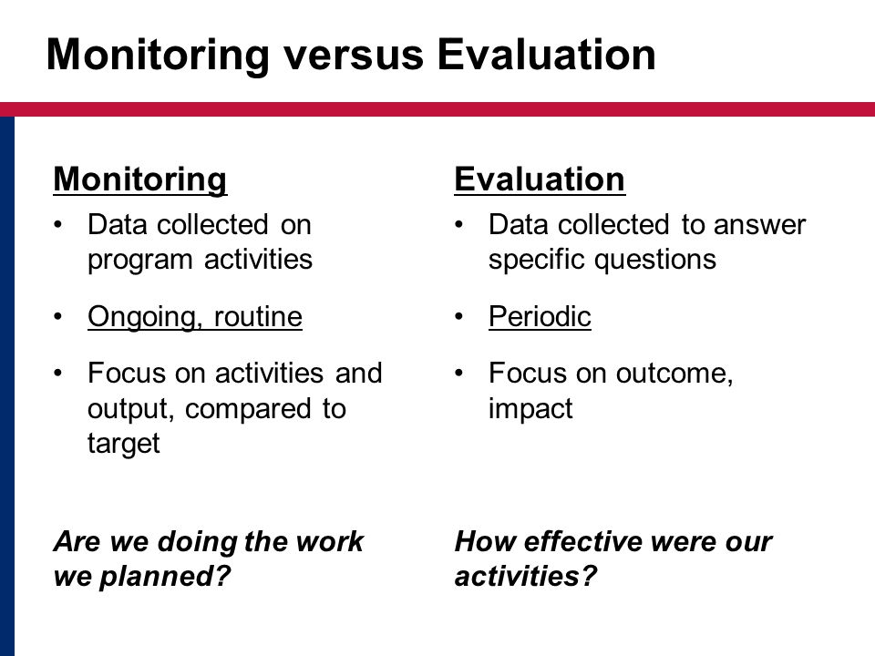 Monitoring versus Evaluation Monitoring Data collected on program activities Ongoing, routine Focus on activities and output, compared to target Are we doing the work we planned.