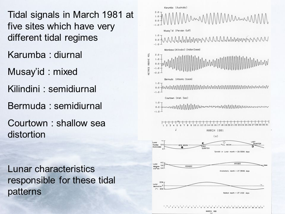 Tidal signals in March 1981 at five sites which have very different tidal regimes Karumba : diurnal Musay'id : mixed Kilindini : semidiurnal Bermuda : semidiurnal Courtown : shallow sea distortion Lunar characteristics responsible for these tidal patterns