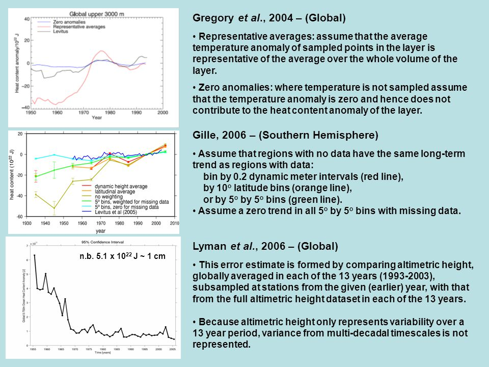 Gregory et al., 2004 – (Global) Representative averages: assume that the average temperature anomaly of sampled points in the layer is representative of the average over the whole volume of the layer.