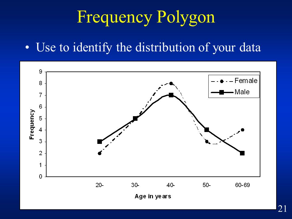 Frequency Polygon Use to identify the distribution of your data 21