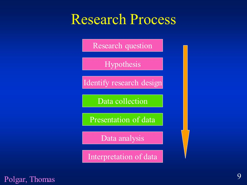 Research Process Research question Hypothesis Identify research design Data collection Presentation of data Data analysis Interpretation of data Polgar, Thomas 9