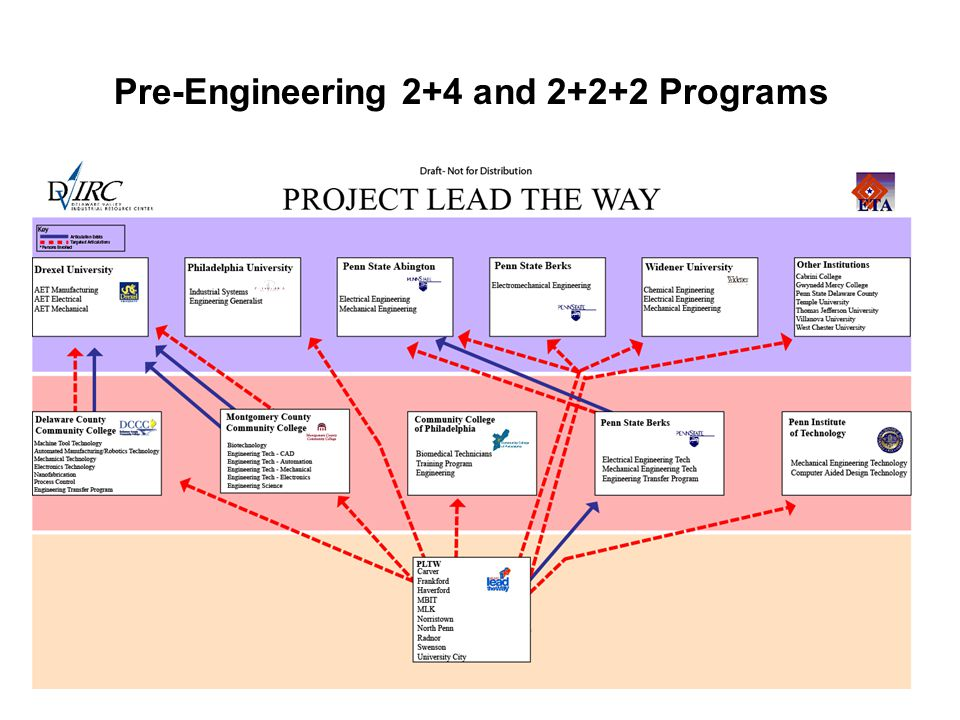 Pre-Engineering 2+4 and Programs