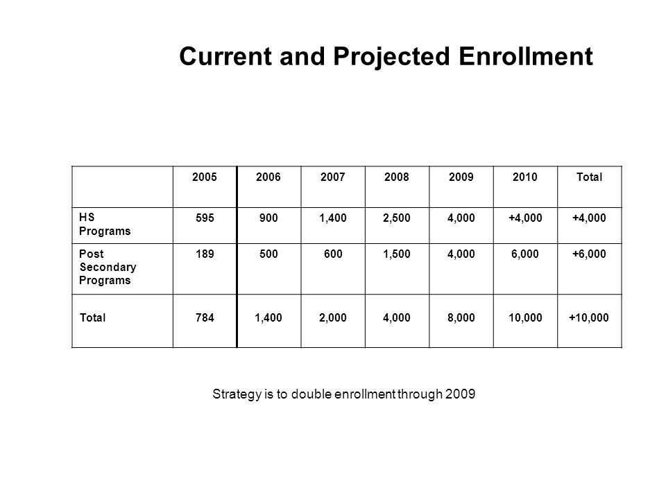 Current and Projected Enrollment Total HS Programs ,4002,5004,000+4,000 Post Secondary Programs ,5004,0006,000+6,000 Total7841,4002,0004,0008,00010,000+10,000 Strategy is to double enrollment through 2009
