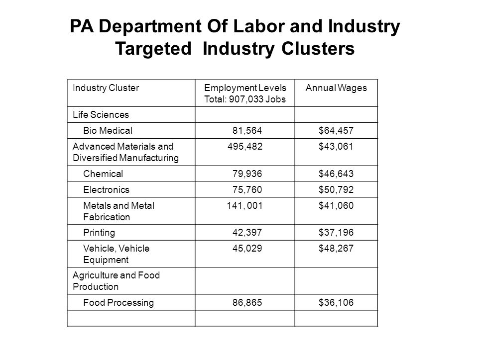 PA Department Of Labor and Industry Targeted Industry Clusters Industry ClusterEmployment Levels Total: 907,033 Jobs Annual Wages Life Sciences Bio Medical 81,564$64,457 Advanced Materials and Diversified Manufacturing 495,482$43,061 Chemical 79,936$46,643 Electronics 75,760$50,792 Metals and Metal Fabrication 141, 001$41,060 Printing 42,397$37,196 Vehicle, Vehicle Equipment 45,029$48,267 Agriculture and Food Production Food Processing 86,865$36,106