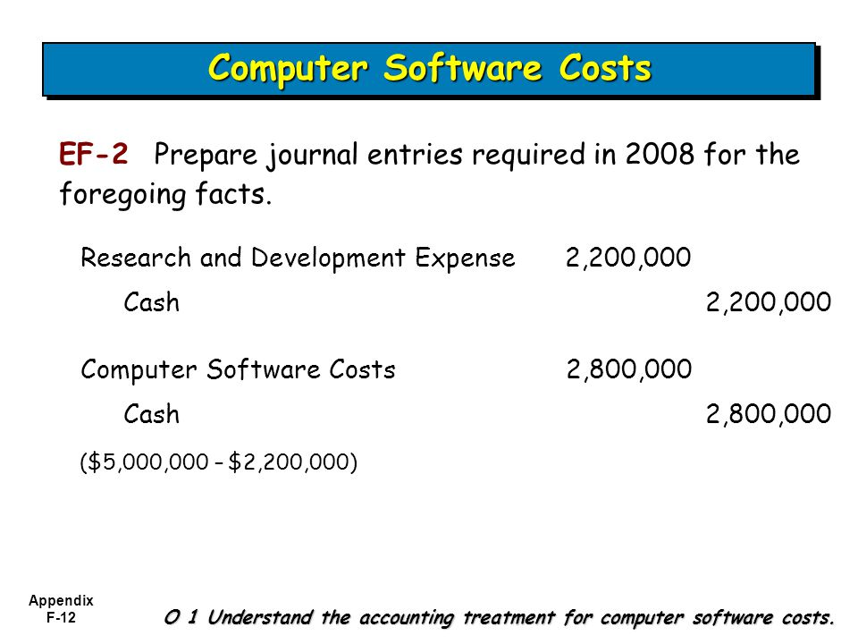 Journal Entry To Capitalize Research And Development Costs