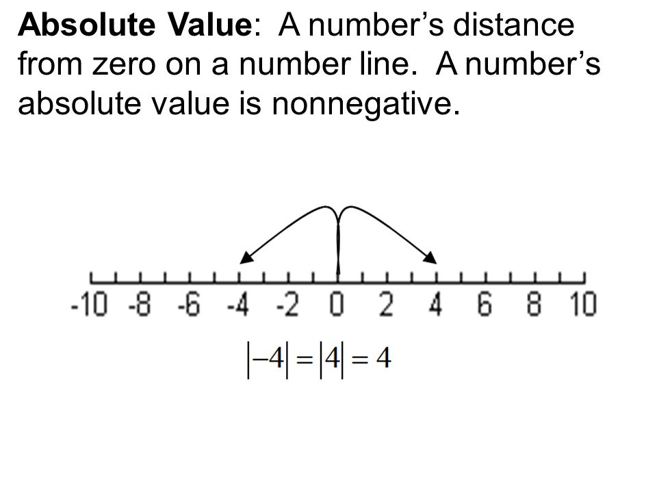 Absolute Value: A number's distance from zero on a number line.
