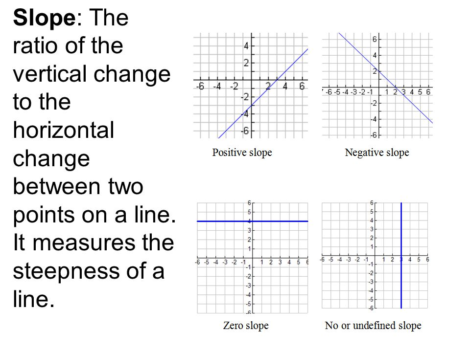 Slope: The ratio of the vertical change to the horizontal change between two points on a line.